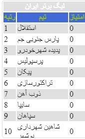 ابزار نمایش جدول لیگ برتر ایران