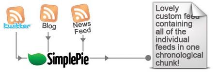 اسکریپت خبرخوان SimplePie نسخه ۱.۳.۱